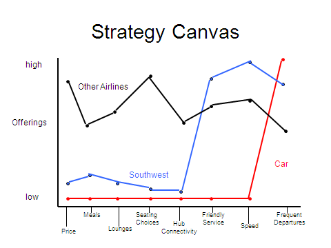 google strategy canvas Here you will find the google's business model canvas explained: google keep it simple and clean strategy google as the what is google's business model.